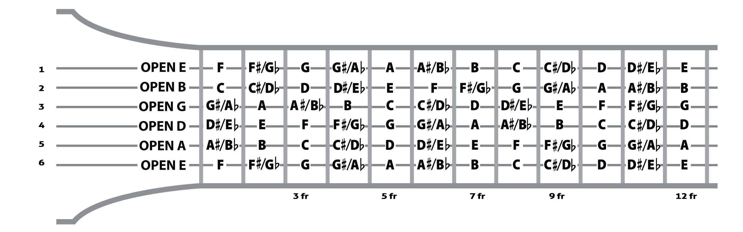 Fretboard Fluency  U2013 Learning The Notes On The Fretboard